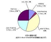 08june_training_2